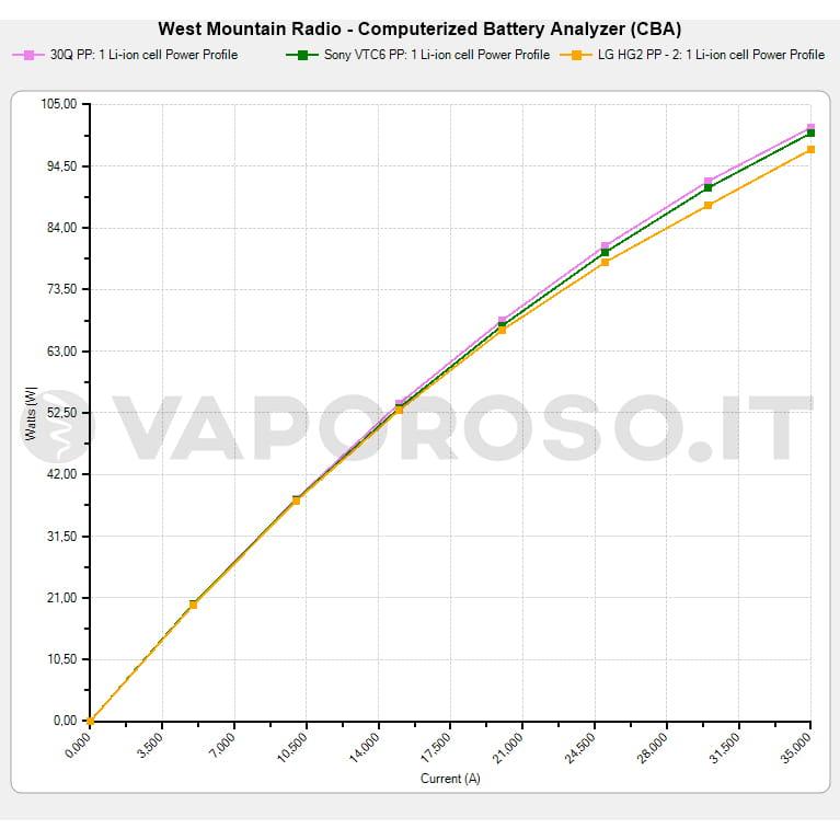 Test di potenza massima a batteria carica: Samsung 30Q, seguita da Sony VTC6, seguite a breve distanza da LG HG2.