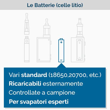Batterie al litio per sigaretta elettronica - Infografica