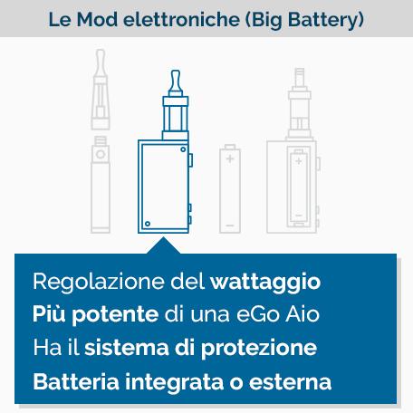 Box MOD sigaretta elettronica - Infografica