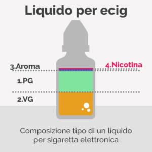 Composizione tipica di un liquido per sigaretta elettronica - Infografica