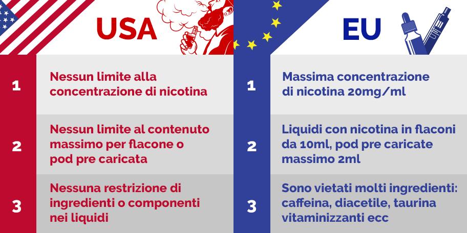 differenze tra il mercato del vaping U.S.A. e EU