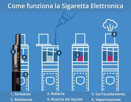 Come funziona la sigaretta elettronica?